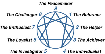 Graphic image of an enneagram with the 9 personality types